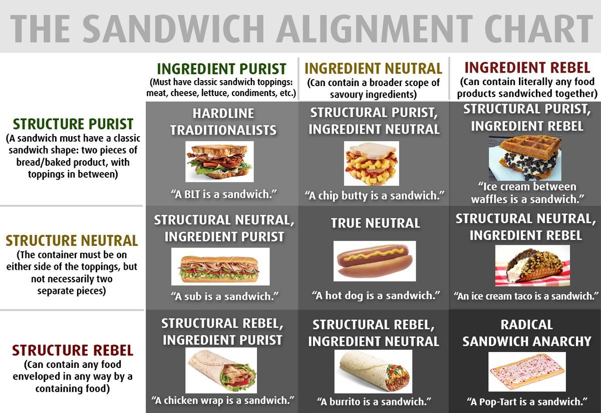 The Sandwhich Alignment Chart